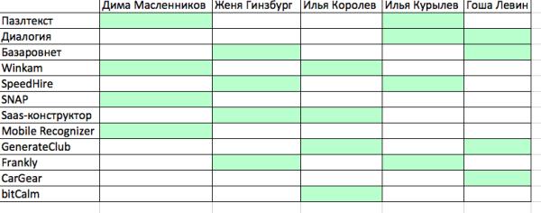 Распределение команд по методологам