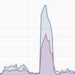 Кликджекинг эксперимент ВКонтакте или +4 000 подписчиков за 30 дней бесплатно