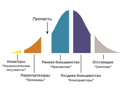 Модель IT рынка Джефри Мура