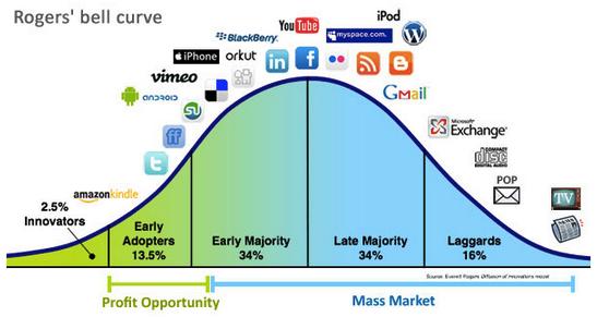Текущее положение брендов на рынке